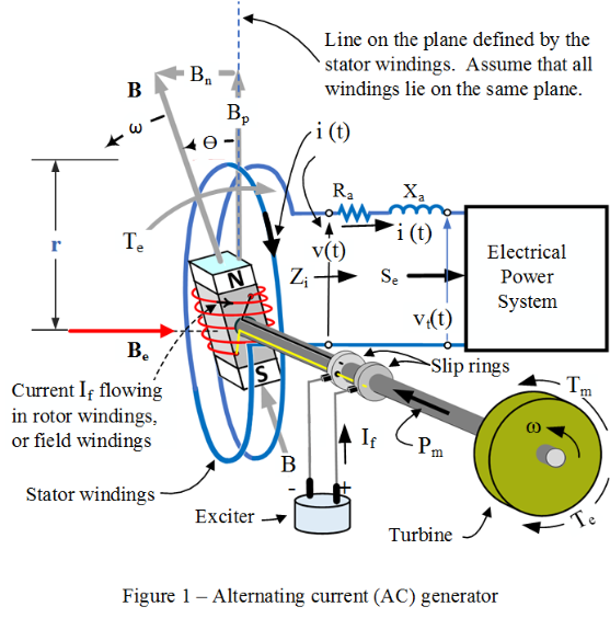 A simple AC Generator - Topics In Electrical Power Systems on